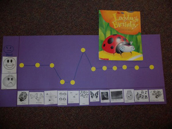 Lady Bug's Birthday book flowchart poster